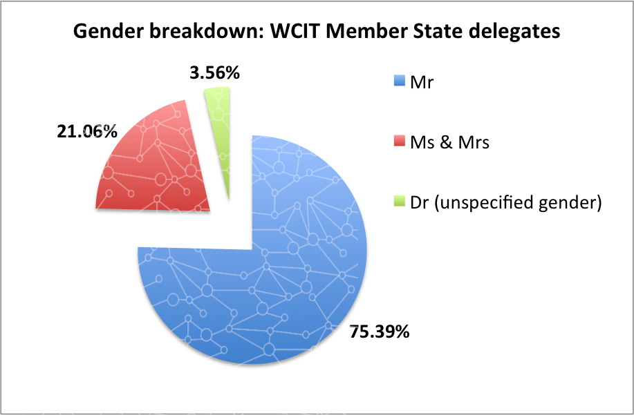 Gender breakdown: WCIT-12 Member State delegates